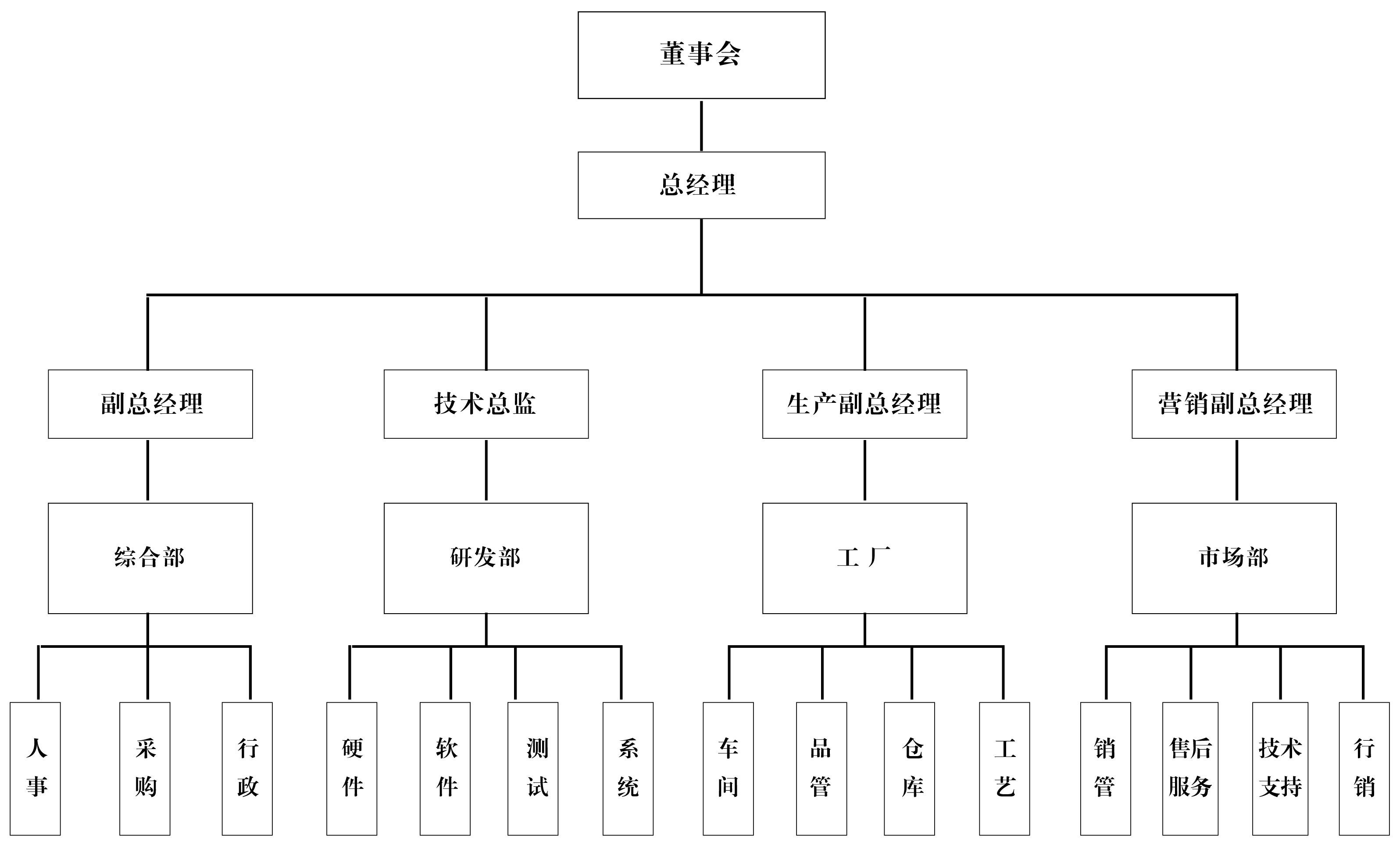 麦希公司组织架构标书